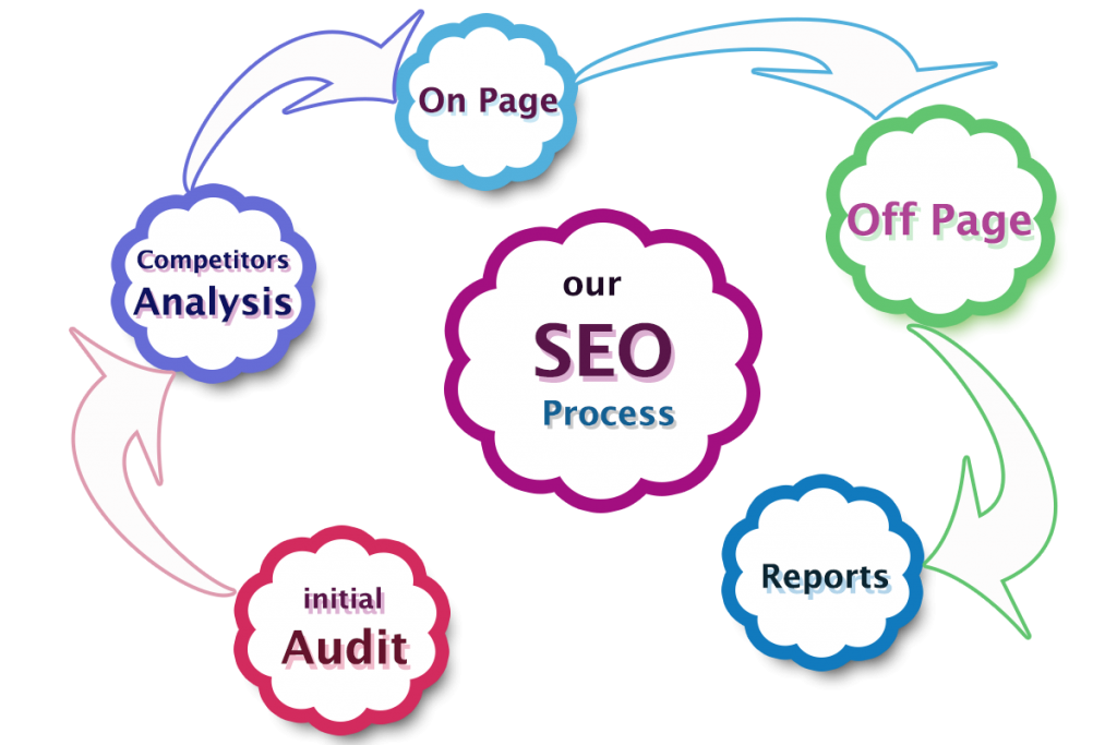 SEO Services in Pakistan